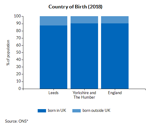 Country of Birth (2018)