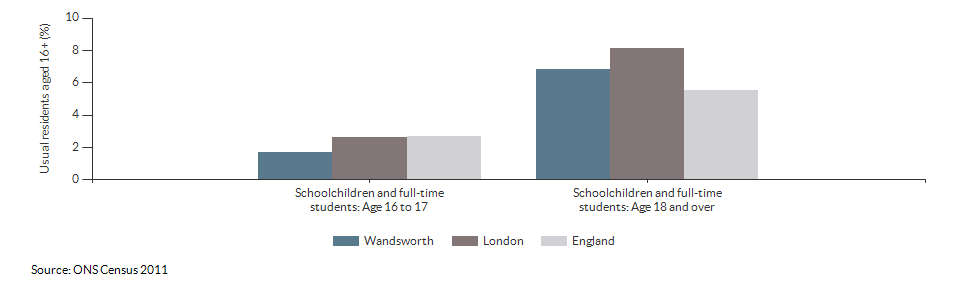 Schoolchildren and students in Wandsworth for 2011