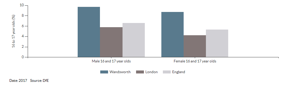 16 to 17 year olds not in education, emplyment or training for Wandsworth for 2017