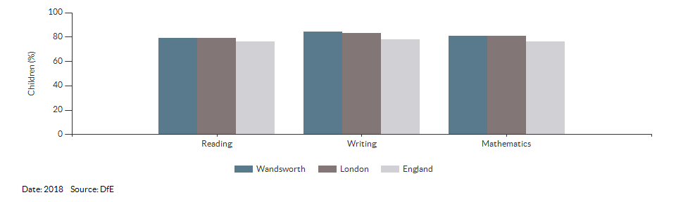 Children reaching the expected standard in reading, writing and maths for Wandsworth for 2018