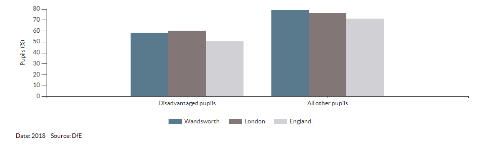 Disadvantaged pupils reaching the expected standard at KS2 for Wandsworth for 2018