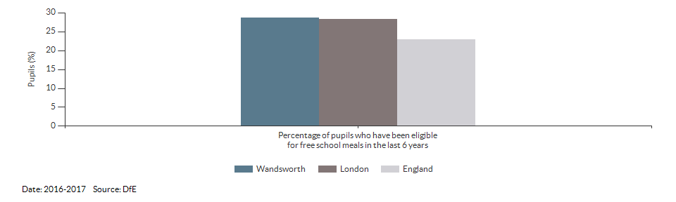 Pupils eligible for free school meals for Wandsworth for 2016-2017