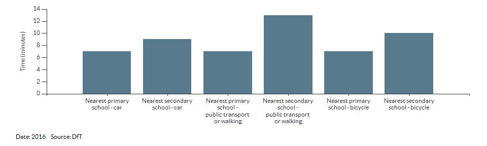 Travel time to the nearest primary or secondary school for Wandsworth for 2016