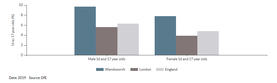 16 to 17 year olds not in education, emplyment or training for Wandsworth for 2019
