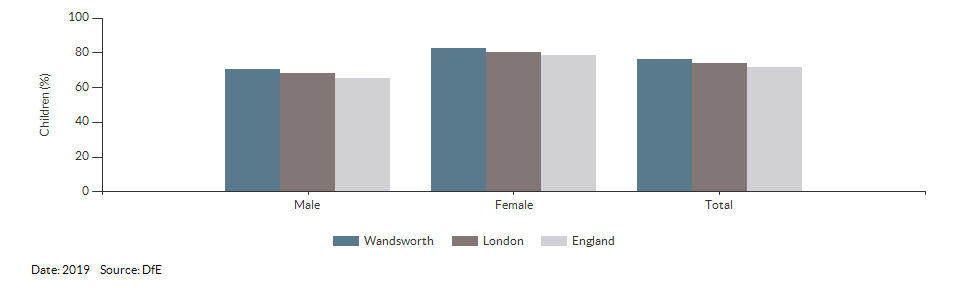 Children achieving a good level of development for Wandsworth for 2019