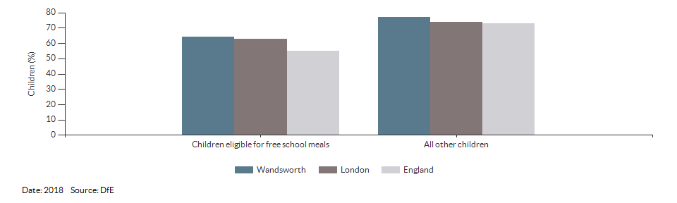 Children eligible for free school meals achieving a good level of development for Wandsworth for 2018