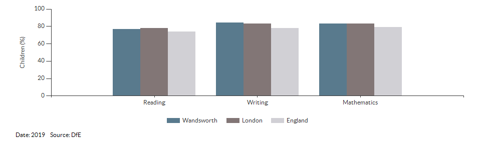 Children reaching the expected standard in reading, writing and maths for Wandsworth for 2019