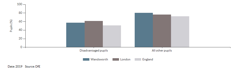 Disadvantaged pupils reaching the expected standard at KS2 for Wandsworth for 2019