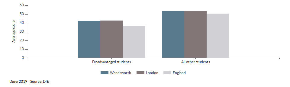 Average attainment 8 scores for Wandsworth for 2019