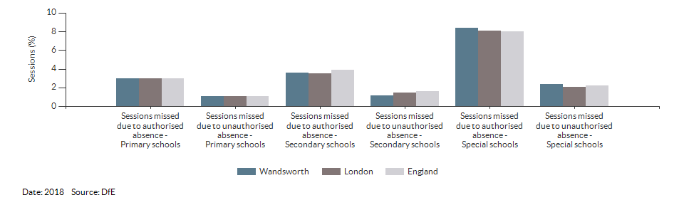 Absences in primary and secondary schools for Wandsworth for 2018