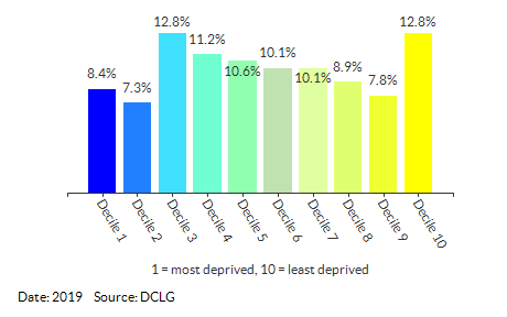Proportion of LSOAs in Wandsworth by IDACI Decile