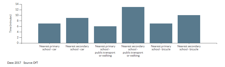 Travel time to the nearest primary or secondary school for Wandsworth for 2017