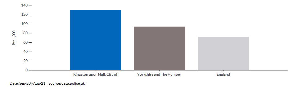 Crime rate for Kingston upon Hull, City of compared to other areas for Sep-20 - Aug-21