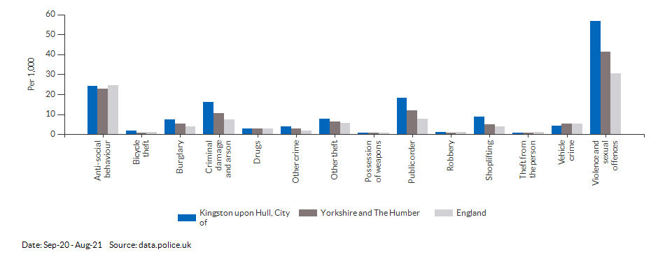 Crime rates by type for Kingston upon Hull, City of for Sep-20 - Aug-21