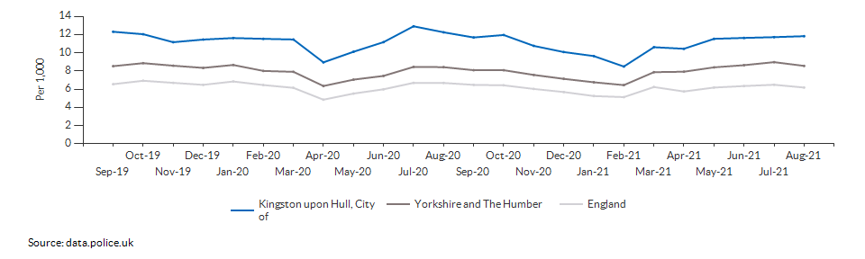 Total crime rate for Kingston upon Hull, City of over time