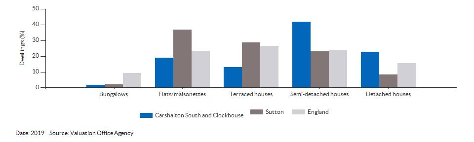 Dwelling counts by type for Carshalton South and Clockhouse for 2019