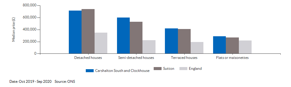Self-reported health for Carshalton South and Clockhouse for 2011