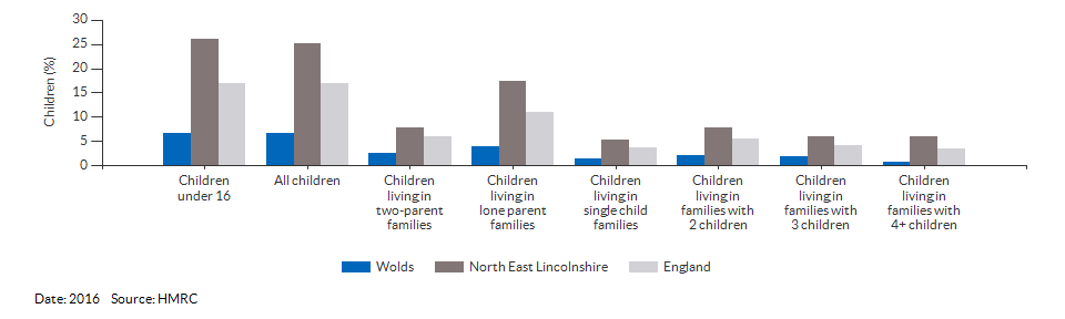 Percentage of children in low income families for Wolds for 2016