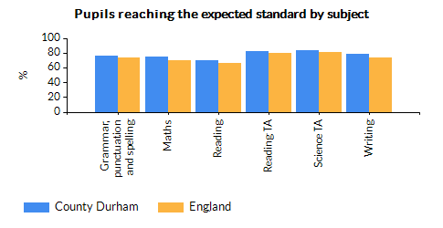 Chart for County Durham using Percentage of pupils reaching the expected standard in reading
