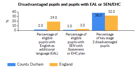 Chart for County Durham using Percentage of key stage 2 disadvantaged pupils