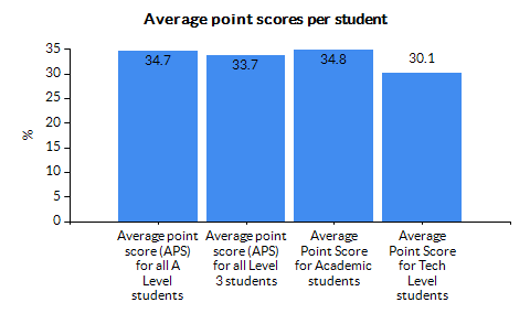 Chart for County Durham using APS for all Level 3 students