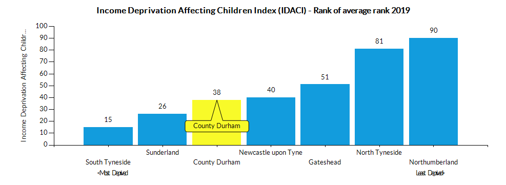 Chart for County Durham using Income Deprivation Affecting Children Index (IDACI) - Rank of average rank