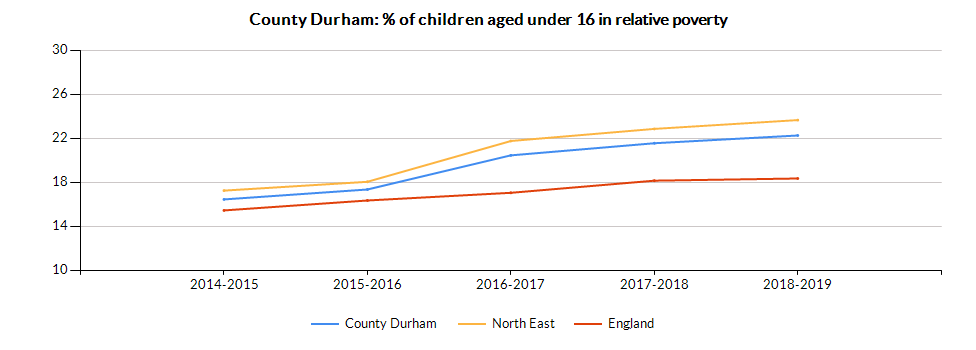 Chart for County Durham using Percentage of Children U16 living in Families with Relative Low Income