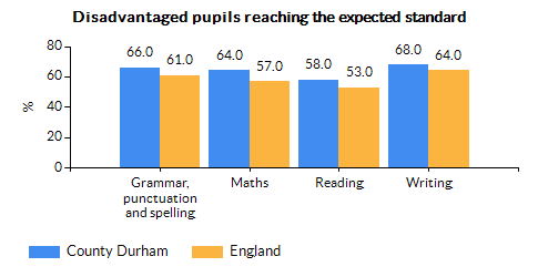 Chart for County Durham using Percentage of disadvantaged pupils reaching the expected standard in reading