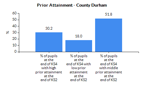 Chart for County Durham using Percentage of pupils at the end of key stage 4 with low prior attainment at the end of key stage 2