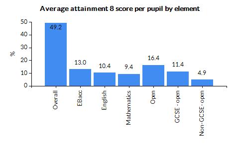 Chart for County Durham using Average Attainment 8 score per pupil