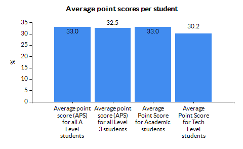 Chart for County Durham using APS for Academic students