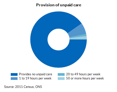 Provision of unpaid care