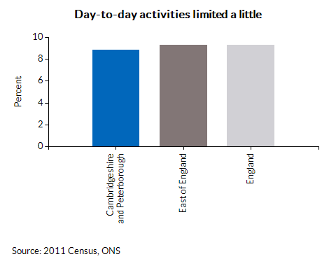 Day-to-day activities limited a little