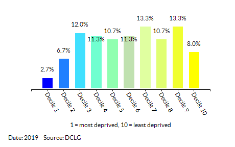 Proportion of LSOAs in  Havering by Income Decile