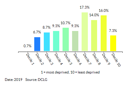 Proportion of LSOAs in  Havering by Employment Decile