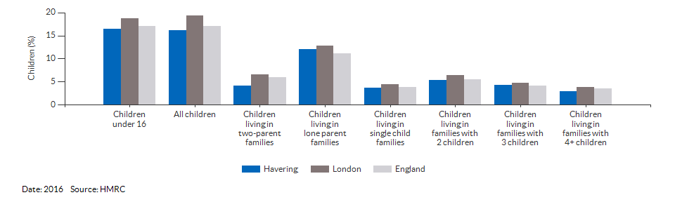 Percentage of children in low income families for Havering for 2016