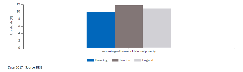 Households in fuel poverty for Havering for 2017