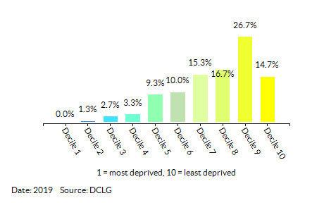 Proportion of LSOAs in Havering by Health Deprivation and Disability Decile