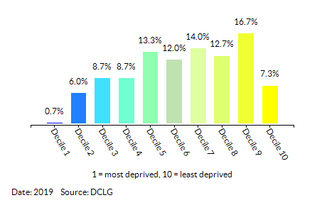 Proportion of LSOAs in Havering by Index of Multiple Deprivation (IMD) Decile