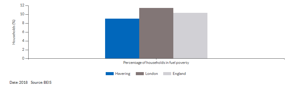 Households in fuel poverty for Havering for 2018