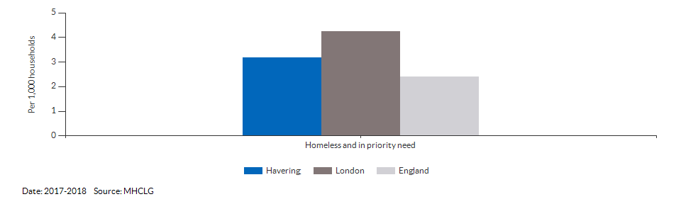 Homeless and in priority need for Havering for 2017-2018
