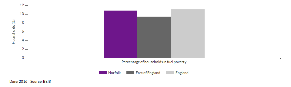 Households in fuel poverty for Norfolk for 2016