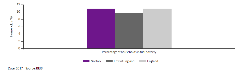 Households in fuel poverty for Norfolk for 2017