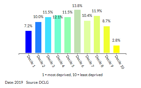 Proportion of LSOAs in Norfolk by Health Deprivation and Disability Decile