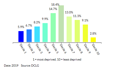 Proportion of LSOAs in  Norfolk by Income Decile