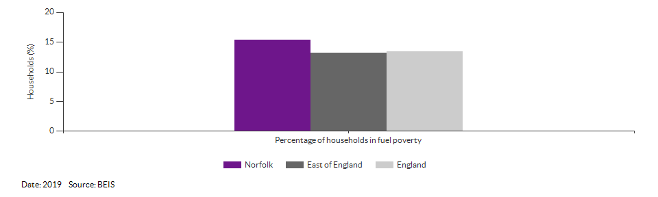Households in fuel poverty for Norfolk for 2019