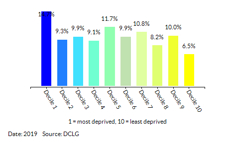 Proportion of LSOAs in Norfolk by Barriers to Housing and Services Decile