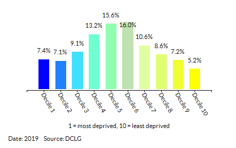 Proportion of LSOAs in Norfolk by Index of Multiple Deprivation (IMD) Decile
