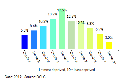 Proportion of LSOAs in  Norfolk by Employment Decile