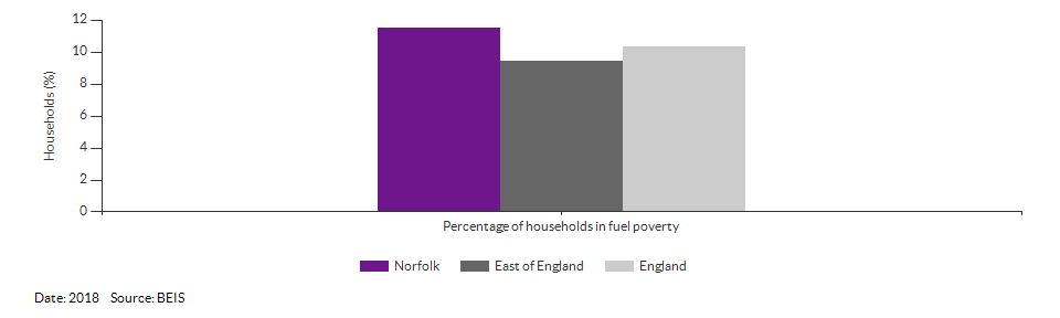 Households in fuel poverty for Norfolk for 2018